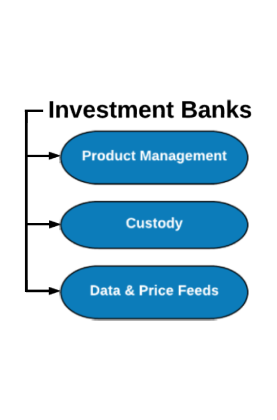 Investment Bank Backoffice Solution